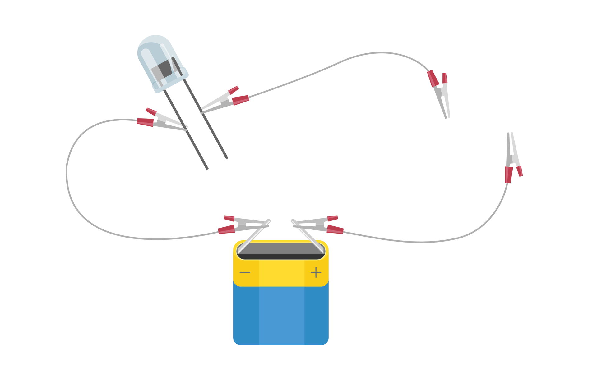 Ilustracja przedstawia rysunek obwodu elektrycznego składającego się zbaterii płaskiej, czyli źródła prądu, diody świecącej oraz przewodów zzaciskami typu krokodylki. Biegun ujemny baterii wcentralnej dolnej części rysunku podłączony jest do jednej znóżek diody LED wlewym górnym narożniku rysunku. Biegun dodatni oraz druga nóżka diody LED mają podłączone po jednym przewodzie. Końce tych dwóch przewodów leżą obok siebie wprawej części rysunku, ale się ze sobą nie stykają. Dioda się nie świeci.