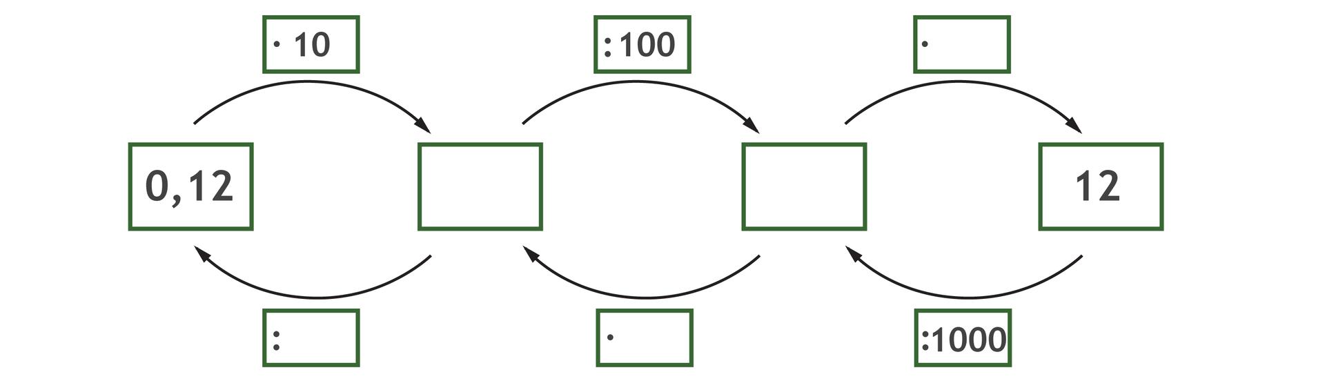 Graf do uzupełnienia pustych miejsc. Strzałki grafu skierowane od lewej do prawej strony: 0,12 razy 10 równa się puste dzielone przez 1000 równa się puste razy puste równa się 12. Strzałki grafu skierowane od prawej do lewej strony: 12 dzielone przez 1000 równa się puste razy puste równa się puste dzielone przez puste równa się 0,12.