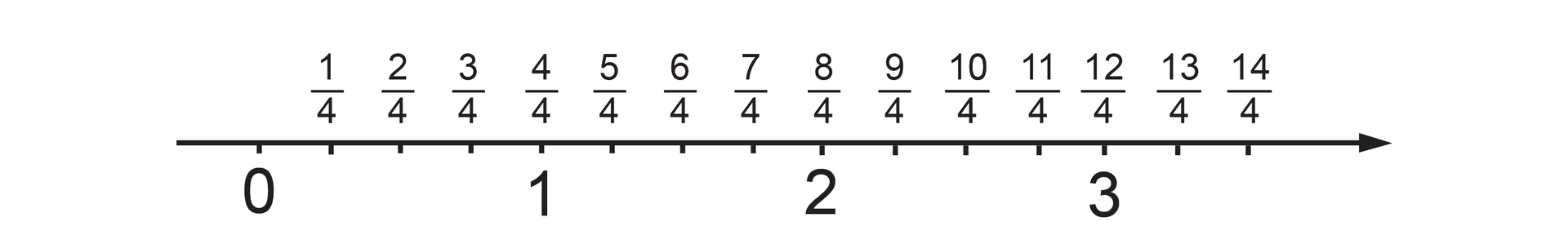 Rysunek osi liczbowej zzaznaczonymi punktami 0, 1, 2 i3. Odcinek jednostkowy podzielony jest na 4 równe części. Kolejne punkty podziału odpowiadają liczbom: jedna czwarta, dwie czwarte, trzy czwarte, …, czternaście czwartych. Punkt 1 odpowiada punktowi cztery czwarte.