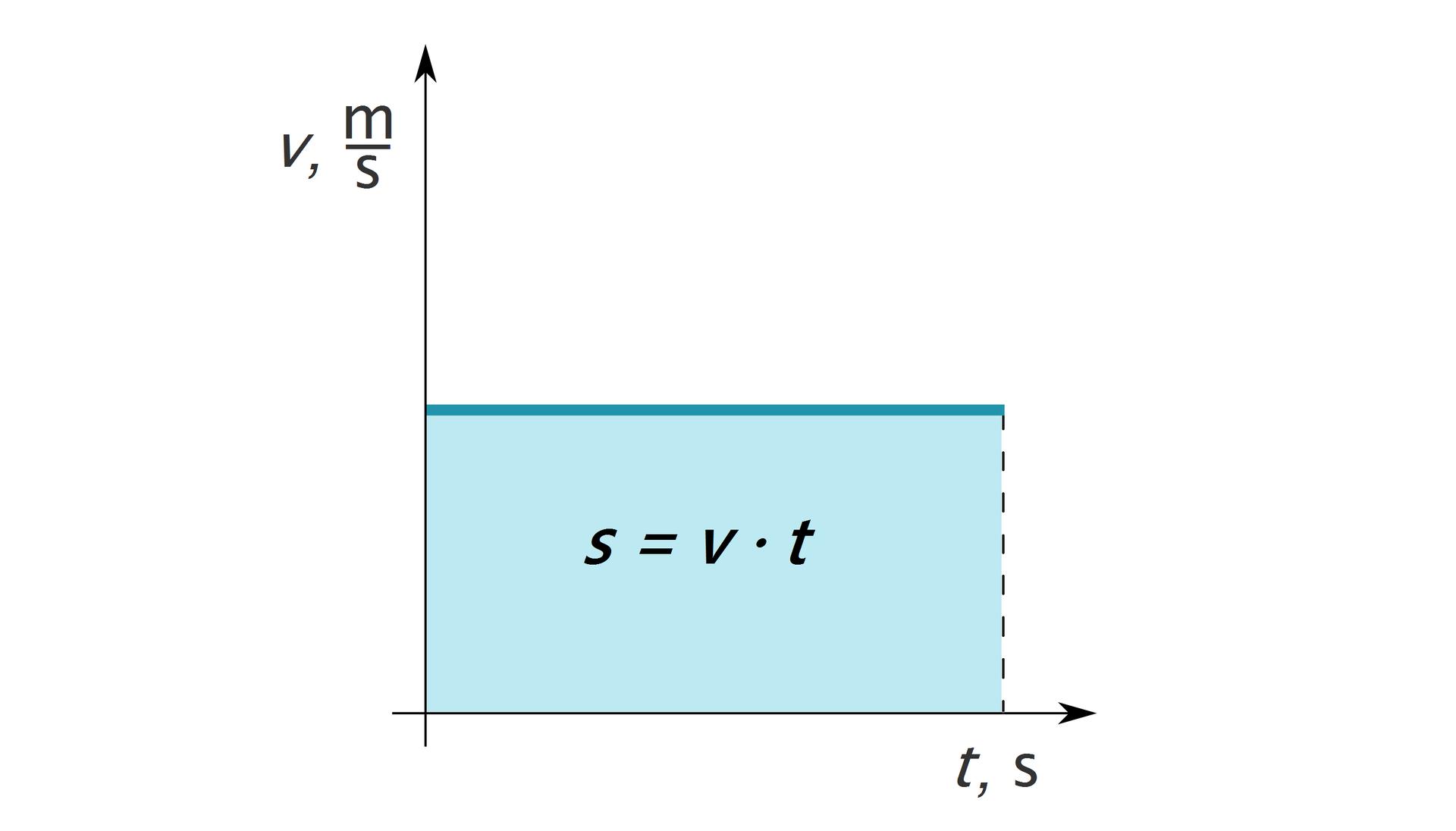 """Ilustracja przedstawia wykres zależności prędkości od czasu. Tło białe. Oś odciętych opisana jako """"t [s]"""". Oś rzędnych opisana jako """"v [m/s]"""". Na wykresie niebieski prostokąt. Lewy dolny róg leży wpoczątku układu współrzędnych. Krótszy bok leży na osi rzędnych. Dłuższy bok leży na osi odciętych."""