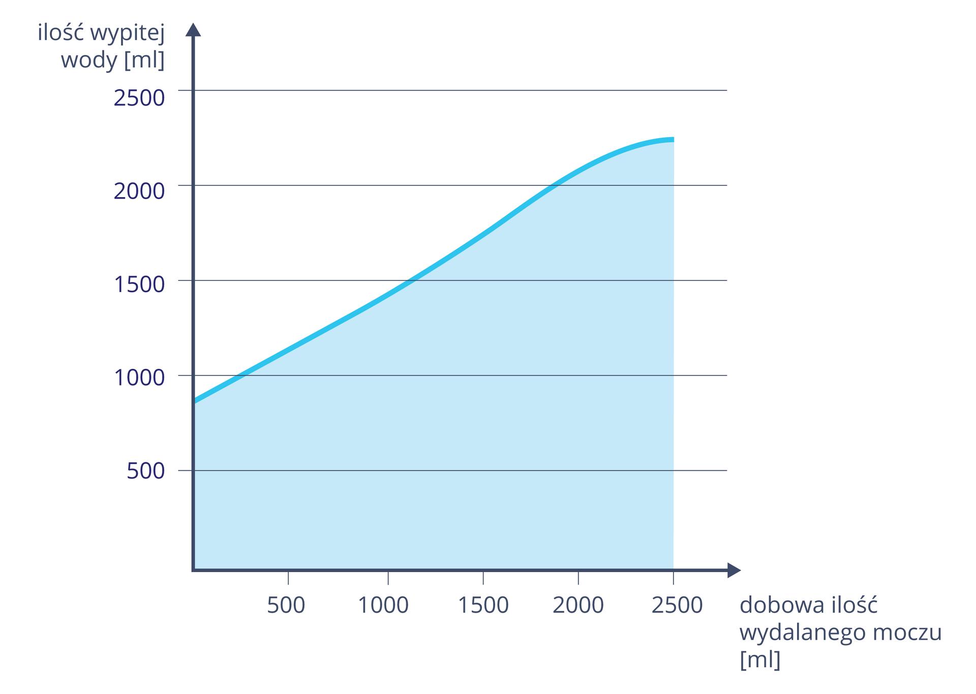 Wykres przedstawia zależność ilości wydalanego moczu od wypitej wody. Na osi Xwyskalowano dobowa ilość wydalanego moczu od zera do dwóch tysięcy pięciuset mililitrów. Na osi Yzaznaczono wtej samej skali ilość wypitej wody. Niebieska linia ipłaszczyzna na wykresie wskazuje korelację: im więcej wypitej wody, tym więcej wydalanego moczu.
