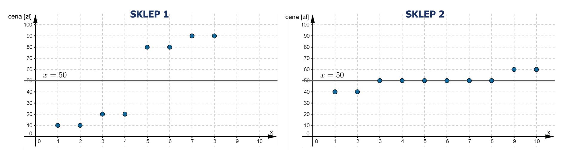 Wykresy wpostaci punktów, zktórych odczytujemy cenę kolejno sprzedawanych bluzek wrozbiciu na sklepy. Na obu wykresach poprowadzona prosta dla średniej ceny bluzek – 50 zł. Sklep 1 Bluzka 1 – cena 10 zł, bluzka 2 – 10 zł, bluzka 3 – 20 zł, bluzka 4 – 20 zł, bluzka 5 – 80 zł, bluzka 6 – 80 zł, bluzka 7 – 90 zł, bluzka 8 – 90 zł. Sklep 2 Bluzka 1 – cena 40 zł, bluzka 2 – 40 zł, bluzka 3 – 50 zł, bluzka 4 – 50 zł, bluzka 5 – 50 zł, bluzka 6 – 50 zł, bluzka 7 – 50 zł, bluzka 8 – 50 zł, bluzka 9- 60 zł, bluzka 10 – 60 zł.
