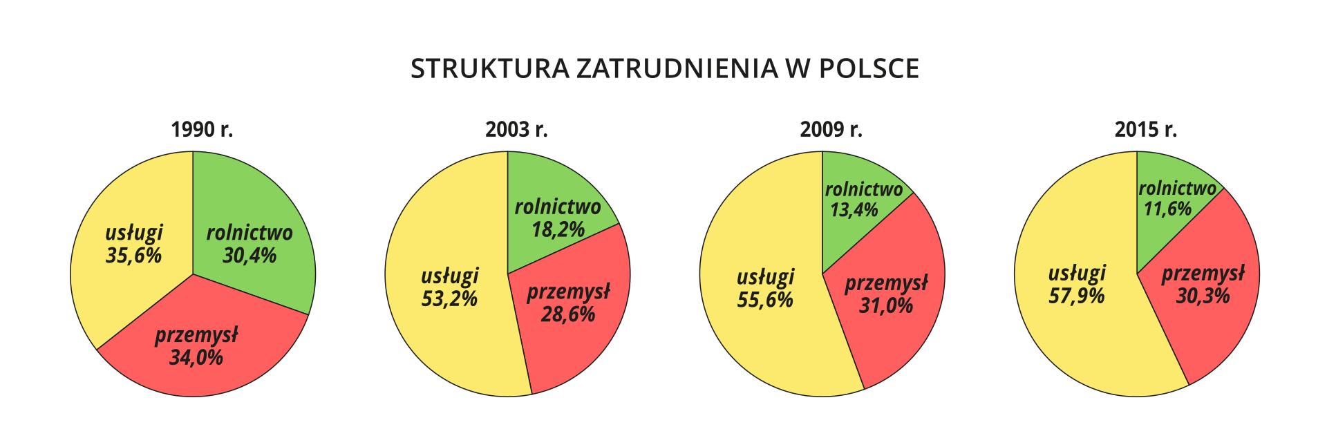 Na ilustracji cztery wykresy kołowe. 1990200320092015rolnictwo30,40%18,20%13,40%11,60%przemysł34,00%28,60% 31,00%30,30%usługi35,60%53,20%55,60%57,90%
