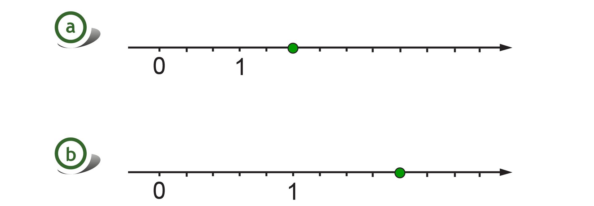 Rysunek dwóch osi liczbowych zzaznaczonymi punktami 0 i1. Na pierwszej osi odcinek jednostkowy podzielony na 3 równe części, szukany punkt wyznacza dwie części za punktem 1. Na drugiej osi odcinek jednostkowy podzielony na 5 równych części, szukany punkt wyznacza cztery części za punktem 1.