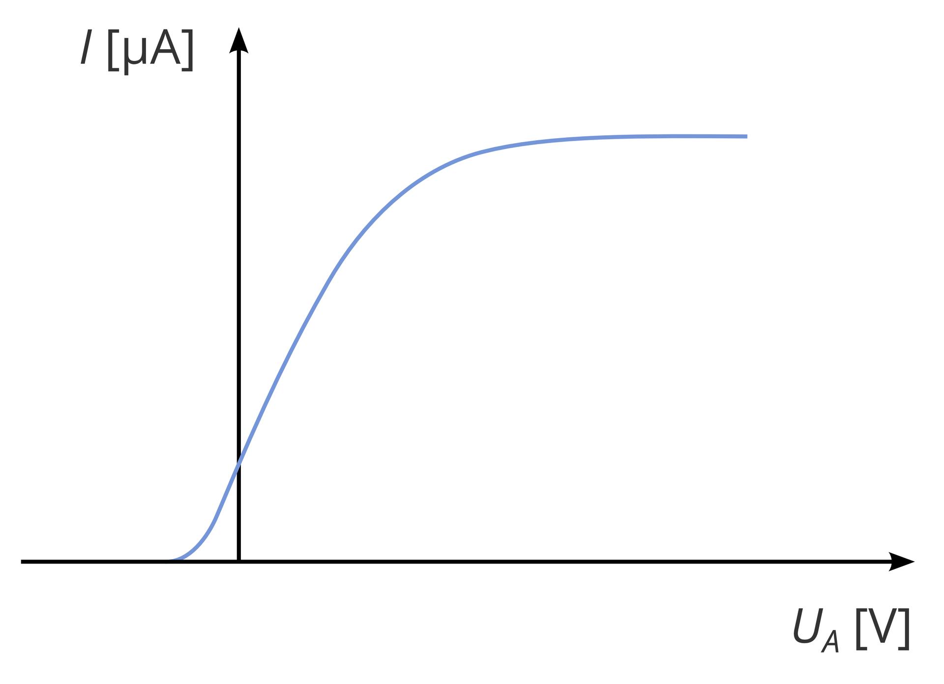 """Ilustracja przedstawia wykres nasycenia fotoprądu. Pionowa oś wykresu to natężenie prądu. Oś zakończona czarnym grotem zwróconym wgórę. Obok, na lewo, duża litera """"i"""", wnawiasie kwadratowym litera grecka """"mi"""" oraz duża litera """"a"""". Zapis wskazuje natężenie fotoprądu wmikroamperach. Oś pozioma wskazuje napięcie prądu. Na końcu osi czarny grot strzałki skierowany wprawo. Poniżej zapis: duża litera """"u"""", poniżej duża litera """"a"""". Wnawiasie kwadratowym duża litera """"v"""". Zapis to napięcie wyrażone wwoltach. Oś pionowa opiera się na osi poziomej trzy centymetry od punktu początkowego osi poziomej. Wykres wskazujący nasycenie prądu to niebieska linia. Fala swój początek ma na osi poziomej, osiem milimetrów za osią pionową, na lewo. Wzrasta iprzecina oś pionową dwa centymetry nad osią poziomą. Fala rośnie stopniowo wgórę na prawo od osi pionowej. Na wysokości około sześciu centymetrów fala wyrównuje poziom. Następuje nasycenie prądu. Linia fali jest ułożona poziomo."""