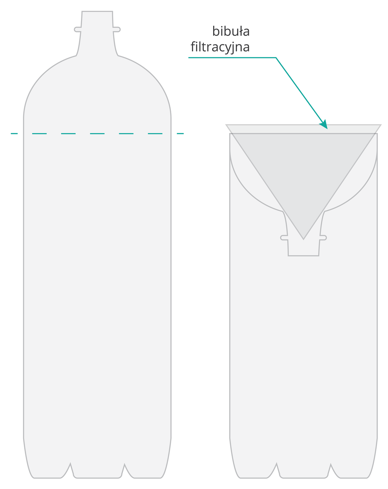 Ilustracja przedstawia sposób wykonania filtra zszarej plastikowej butelki. Zlewej niebieska pozioma przerywana linia wskazuje miejsce przecięcia butelki. Zprawej odcięta część została włożona do butelki szyjką wdół, ajej wnętrze wyścielono bibułą filtracyjną (ciemniejszy trójkąt).