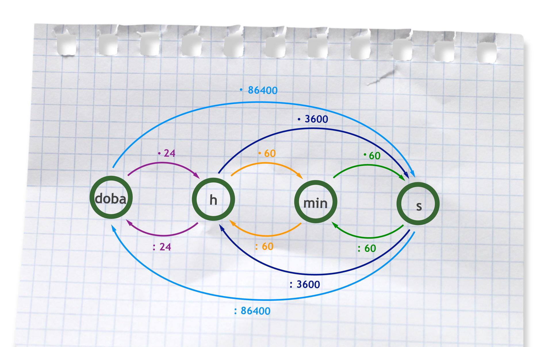 Graf przedstawia sposób przeliczania jednostek czasu. Zamieniając dobę na godziny mnożymy przez 24, godziny na minuty mnożymy przez 60, minuty na sekundy mnożymy przez 60, godziny na sekundy mnożymy przez 3600, dobę na sekundy mnożymy przez 86400. Zamieniając sekundy na minuty dzielimy przez 60, minuty na godziny dzielimy przez 60, sekundy na godziny dzielimy przez 3600, godziny na dobę dzielimy przez 24, sekundy na dobę dzielimy przez 86400.