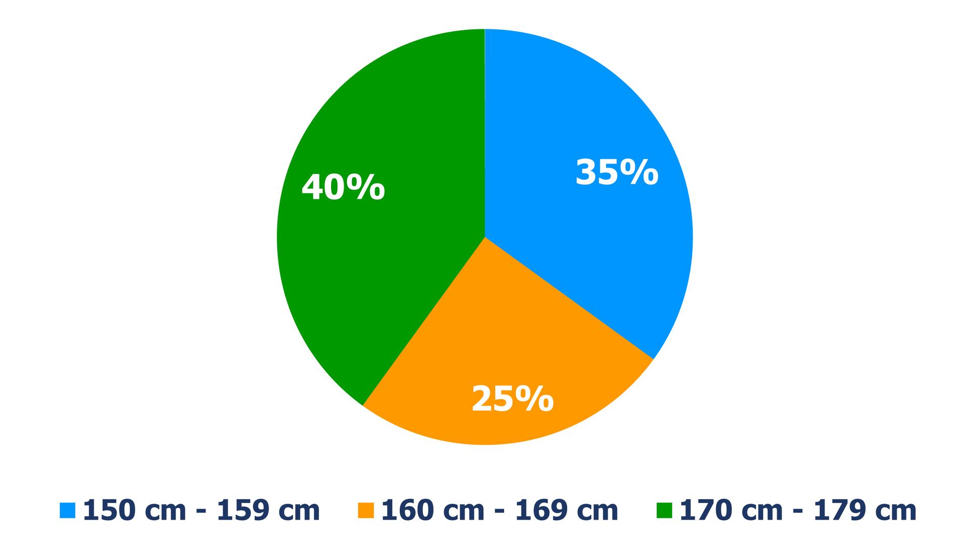 Diagram kołowy, zktórego odczytujemy procentowy udział osób wdanej kategorii wzrostu. Wzrost 150 cm – 159 cm ma 35% osób. Wzrost 160 cm – 169 cm ma 25% osób. Wzrost 170 cm – 179 cm ma 40% osób.