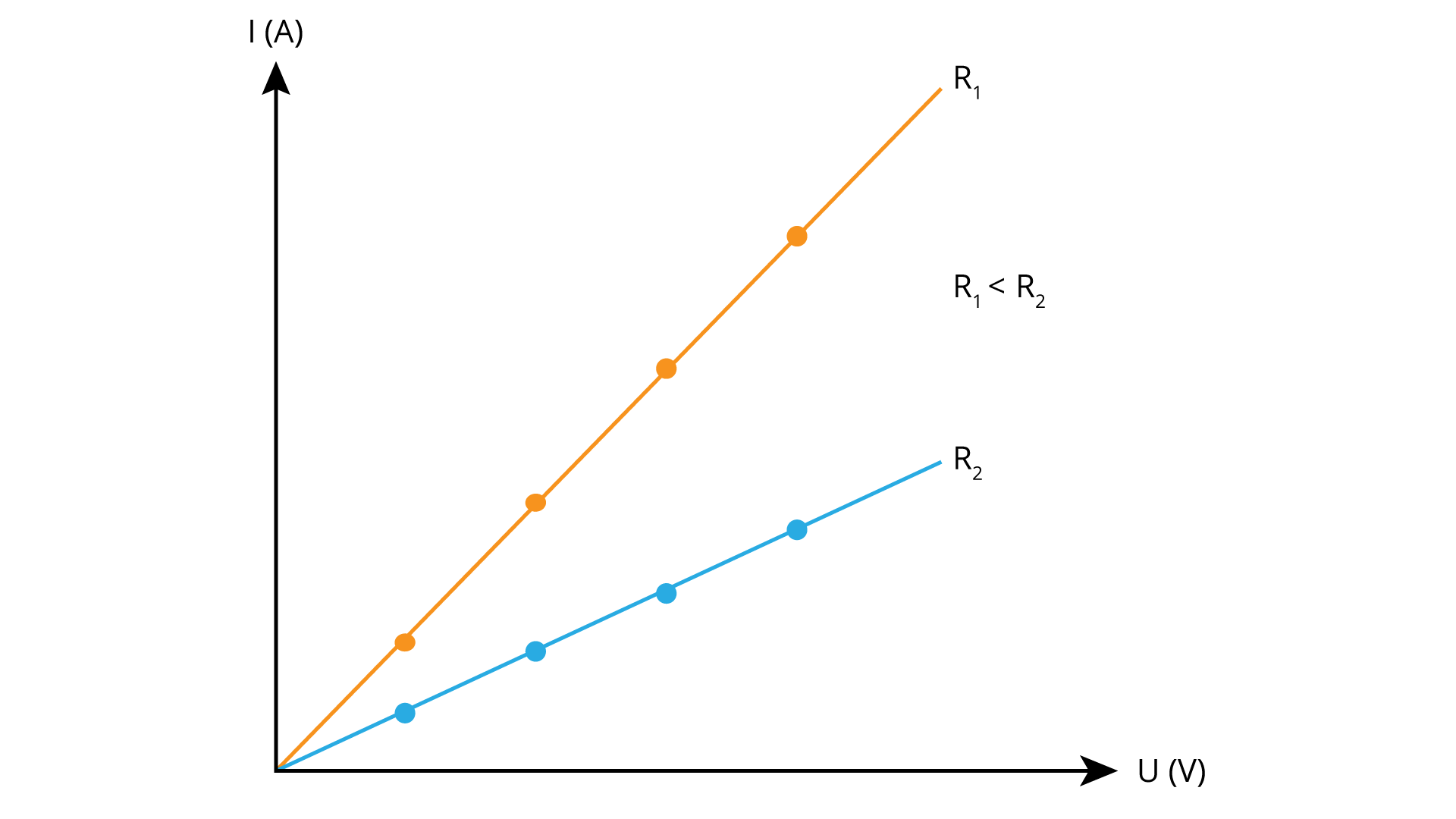Rysunek przedstawia jakościowe charakterystyki prądowo-napieciowe dwóch oporników omowych ooporach R1 iR2 , przy czym R1 < R2..