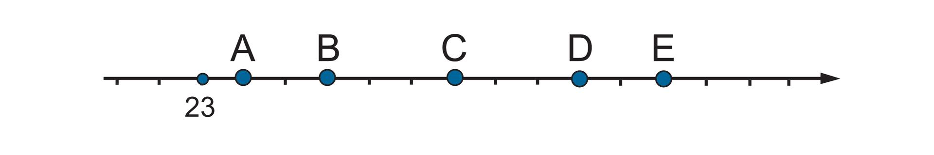 """""""Rysunek osi liczbowej zzaznaczonymi punktami A, B, C, D, Eoraz punktem 23. Między 23 apunktem Ezaznaczono jedenaście równych części. Szukane punkty: punkt Awyznacza pierwszą część za punktem 23"""