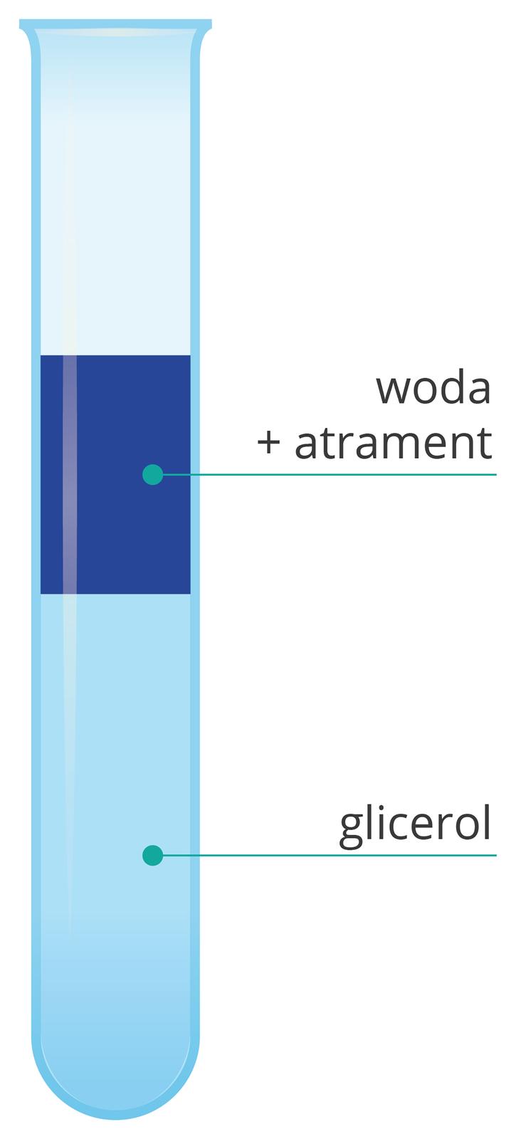 Doświadczenie glicerol