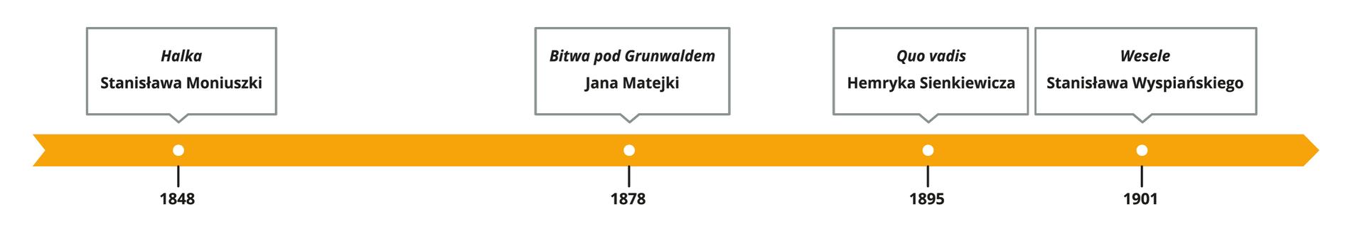 oś czasu (nowa) ato polska właśnie