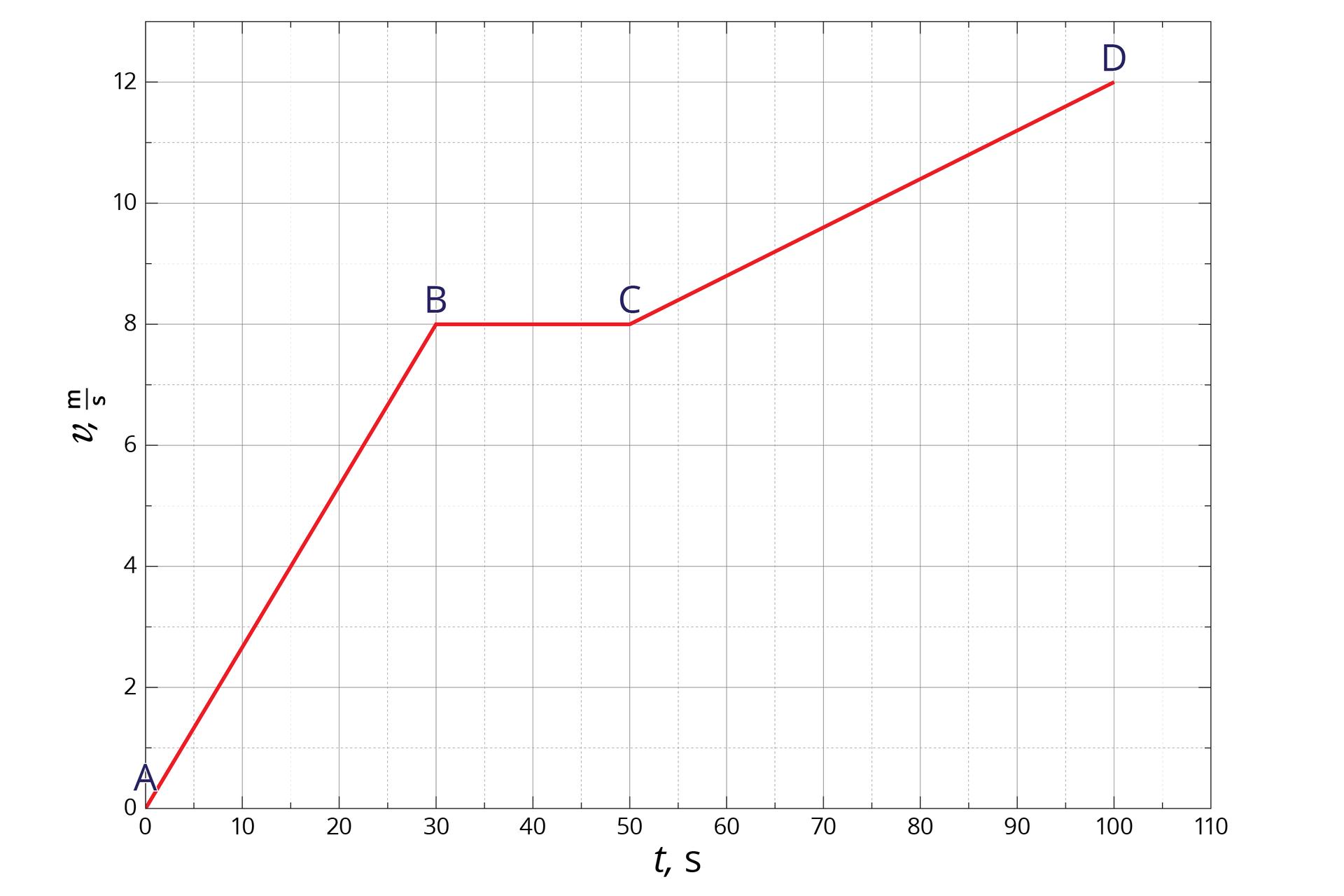 """Schemat przedstawia wykres zależności prędkości od czasu. Tło białe. Osie odciętych od 0 do 110, co 10; opisana """"t, s"""". Oś rzędnych od 0 do 12, co 2; opisana """"v, m/s"""". Wykres składa się ztrzech czerwonych odcinków. Pierwszy: początek wpunkcie A(0, 0) ikoniec wpunkcie B(30, 8). Drugi: początek wpunkcie B(30, 8) ikoniec wpunkcie C(50, 8). Trzeci: początek wpunkcie C(50, 8) ikoniec wpunkcie D(100, 12)."""