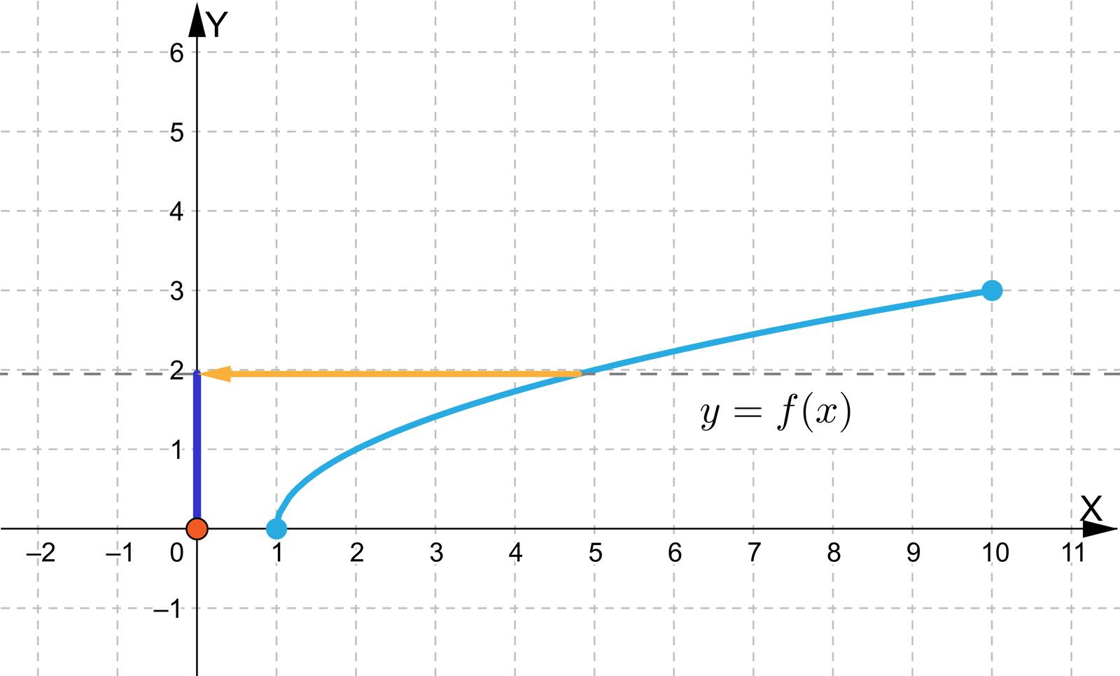 Ilustracja przedstawia układ współrzędnych zpoziomą osią X od minus dwóch do jedenastu oraz zpionową osią Y od minus jeden do sześciu. Wykres funkcji leży wpierwszej ćwiartce, jest włukowatym kształcie owybrzuszeniu skierowanym wskośnie wprawo ido góry. Wykres ten jest przesuniętym wykresem funkcji x ojeden wprawo, czyli jego początek znajduje się nie wpunkcie 0;0, awpunkcie 1;0. Koniec wykresu znajduje się wpunkcie 10;3. Funkcja jest rosnąca.