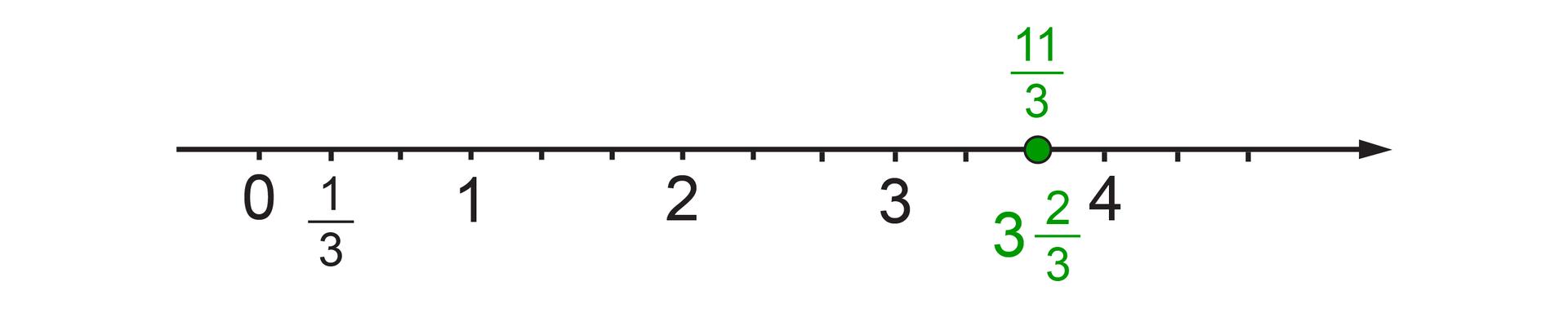 Rysunek osi liczbowej zzaznaczonymi punktami 0, 1, 2, 3 i4. Odcinek jednostkowy jedna trzecia. Punkt trzy całe dwie trzecie odpowiada punktowi jedenaście trzecich.