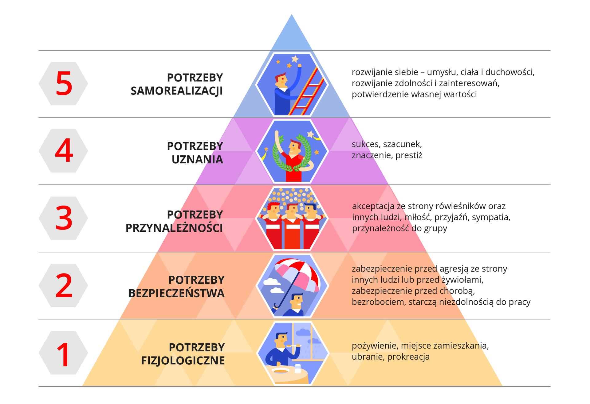 Ilustracja to piramida składająca się zpięciu poziomych elementów. Piramida ma kształt trójkąta. Podstawa to poziom nr 1. To potrzeby fizjologiczne takie jak pożywienie, ubranie. Na środku rysunek mężczyzny jedzącego posiłek przy stole. Drugi poziom to potrzeby bezpieczeństwa takie jak zabezpieczenie przed chorobą. Na środku poziomu rysunek mężczyzny trzymajacego parasol. Trzeci poziom to potrzeby przynależności takie jak aceptacja ze strony rówieśników. Na środku poziomu ilustracja trzech piłkarzy stojących obok siebie. Czwarty poziom to potrzeby uznania. To sukces, szacunek. Na środku rysunek zawodnika zwieńcem laurowym na ramionach. Piąty poziom to potrzeby samorealizacji. To rozwijanie zdolności, zainteresowań. Na rysunku mężczyzna wspina się po drabinie isięga gwiazd.