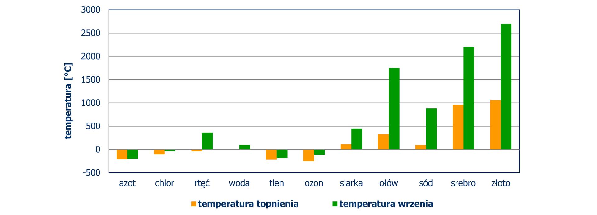 Diagram słupkowy pionowy, zktórego odczytujemy temperaturę (w stopniach Celsjusza) topnienia iwrzenia niektórych substancji. Temperatury topnienia iwrzenia azotu, chloru, tlenu iozonu mają ujemną wartość. Temperatury topnienia iwrzenia siarki, ołowiu, sodu, srebra izłota mają dodatnią wartość. Temperatura topnienia rtęci ma wartość ujemną ajej temperatura wrzenia ma wartość dodatnią.