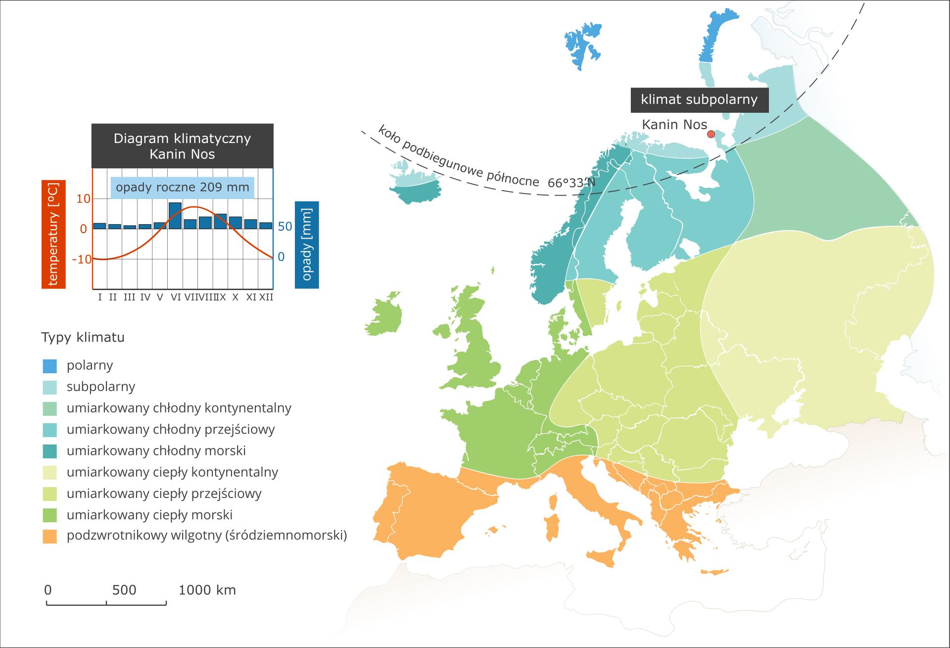 Ilustracja przedstawia mapę typów klimatu wEuropie. Kolorami oznaczono typy klimatu, układają się one pasami oprzebiegu równoleżnikowym. Na północy kontynentu klimat polarny isubpolarny (opisano ten klimat), dalej na południe umiarkowany chłodny (odmiana kontynentalna, przejściowa imorska). Kolejnym pasem jest klimat umiarkowany ciepły (ponownie wtrzech odmianach wzależności od odległości od wybrzeży). Na południu Europy (Półwyspy Iberyjski, Apeniński iBałkański) klimat podzwrotnikowy wilgotny (śródziemnomorski). Wlegendzie umieszczono iopisano kolory użyte na mapie. Obok mapy diagram klimatyczny dla miasta Kanin Nos leżącego wklimacie subpolarnym – opady roczne dwieście milimetrów, większe latem. Latem średnia temperatura latem osiem stopni Celsjusza, zimą – minus dziesięć.