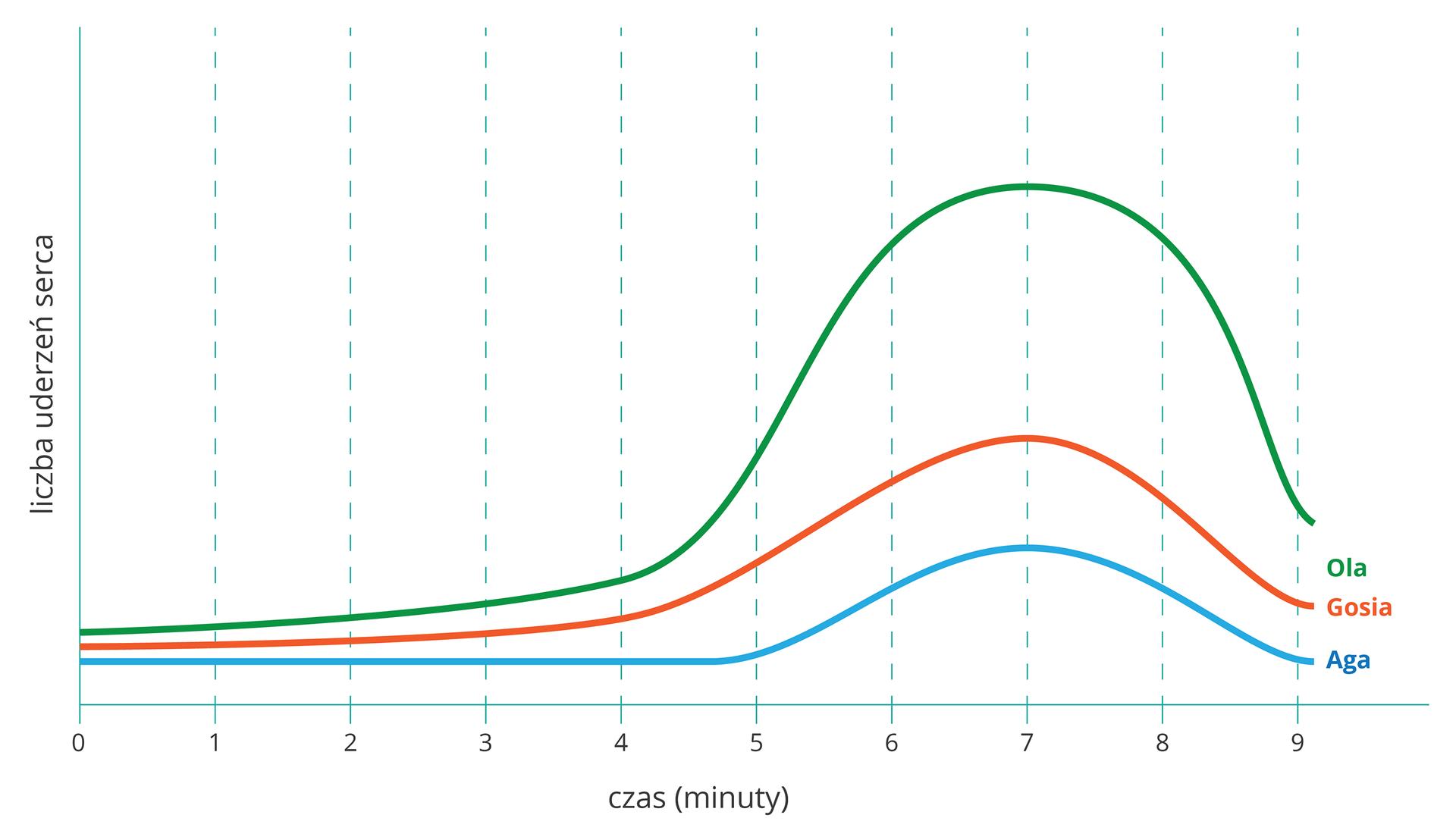 Wykres przedstawia trzy linie wkolorach: zielonym dla Oli, czerwonym dla Gosi iniebieskim dla Agi. Na osi Xzaznaczono czas wminutach, na osi Yliczbę uderzeń serca.