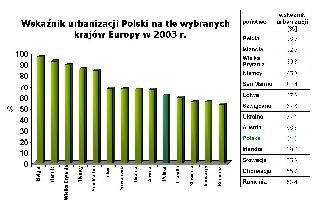 Wskaźnik urbanizacji Polski na tle wybranych krajów Europy w2003 r.